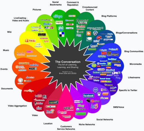 The Conversation Prism image courtesy of Brian Solis & JESS3