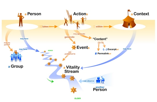 Concept Map for a New Yahoo Lifestreaming Platform?