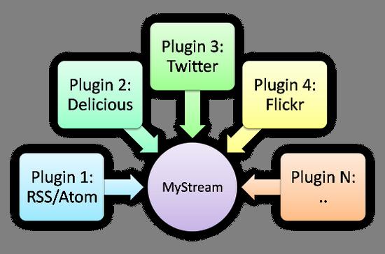 mystream_plugins