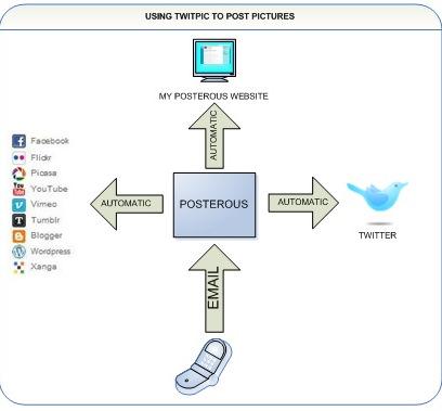 posterous_diagram