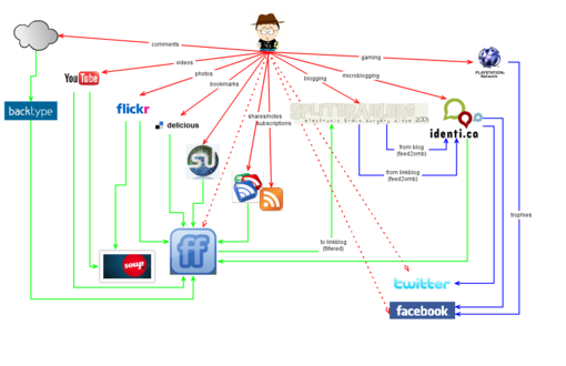 5 Good Examples for Managing Your Lifestreaming Data Flow