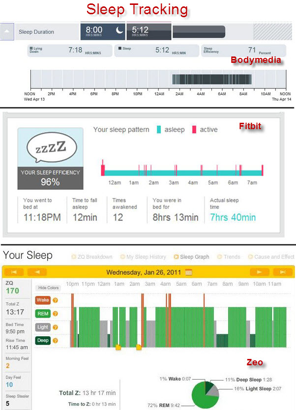 3 sleep tracking dashboards from FitBit, BodyMedia and MyZeo