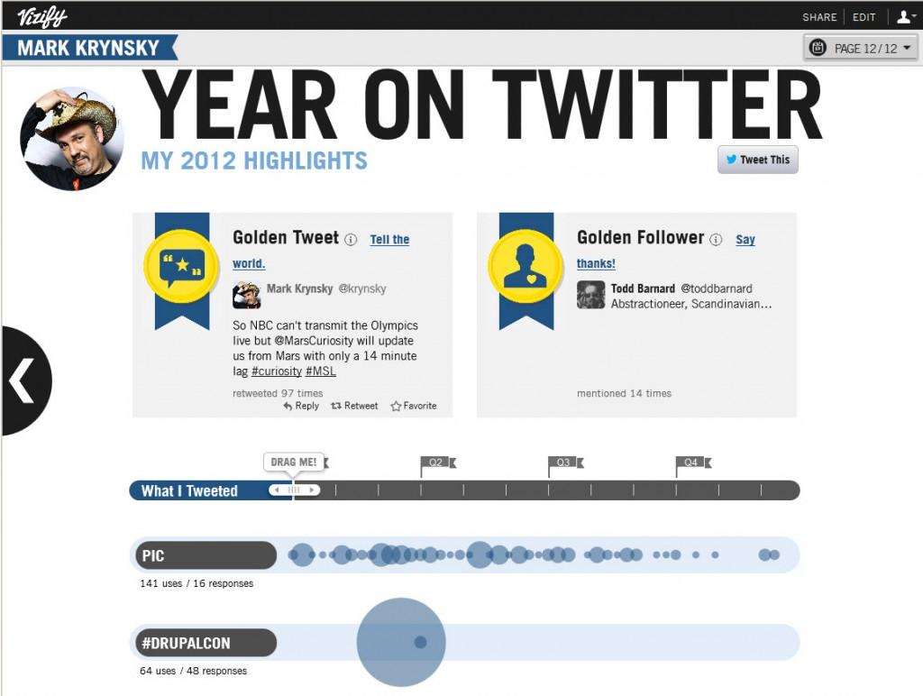 Vizifiy Twitter 2012 Summary