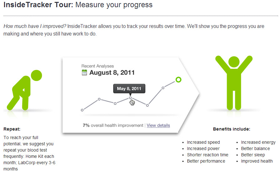 My Review of the InsideTracker Health Analytics Service