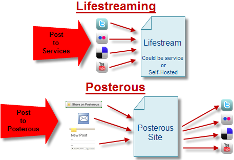 My Thoughts on Posterous as a Lifestreaming Platform